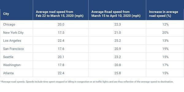 车队因COVID造成的道路拥堵较少