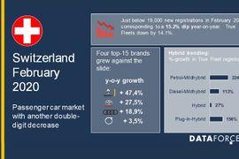 Switzerland Fleet Sales Continue Slide in February