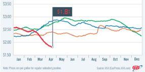Gasoline Slides to $1.81