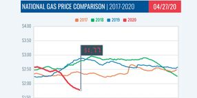 Gasoline Continues Drop $1.77