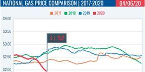 Gasoline Drops to $1.92