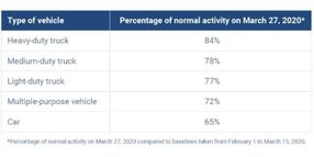 Overall Commercial Vehicle Traffic Dips, While Trucking Activity is Strong