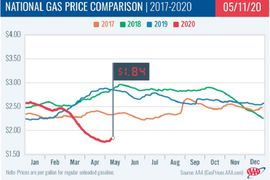 Gasoline Prices Rise to $1.84
