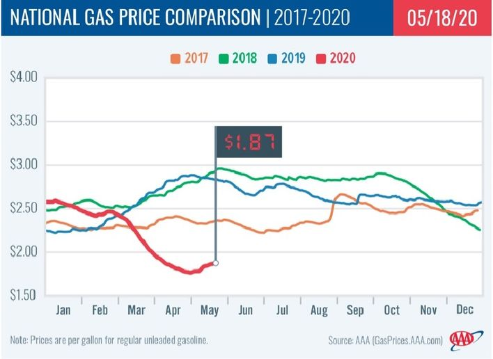The last time the national gas price average leading into the Memorial Day holiday was under $2/gallon was 17 years ago. - Photo: AAA