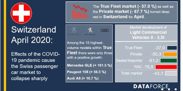 Switzerland Fleet Registrations Fall 37% in April