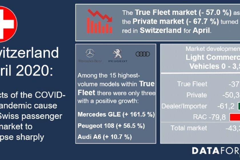 Switzerland Fleet Registrations Fall 37% in April