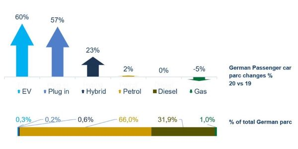 The amount of electric vehicles (EVs) and plug-in hybrids in operation in Germany grew 60% in...