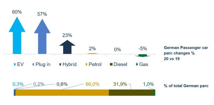The amount ofelectric vehicles (EVs) and plug-in hybridsin operation in Germany grew 60% in 2020 when compared to 2019. - Photo: Dataforce