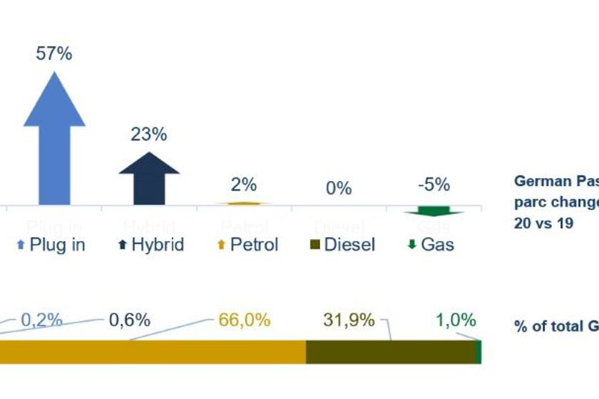 The amount ofelectric vehicles (EVs) and plug-in hybridsin operation in Germany grew 60% in...