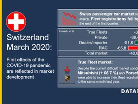 Swiss Fleet Registrations Hampered by COVID-19