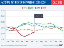 Today's national average is 19 cents more expensive than a month ago, but remains significantly cheaper – 53 cents – than a year ago.