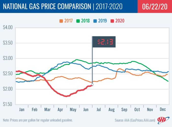 Today's national average is 19 cents more expensive than a month ago, but remains significantly cheaper – 53 cents – than a year ago. - Photo: AAA.
