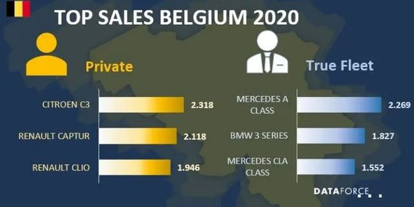 Belgium Fleet Market Down in 2020