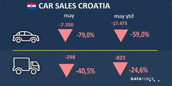 Croatia Fleet Registrations See Decline