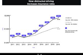 Distracted Driving Has Impacted Insurance Penalties, Study Shows