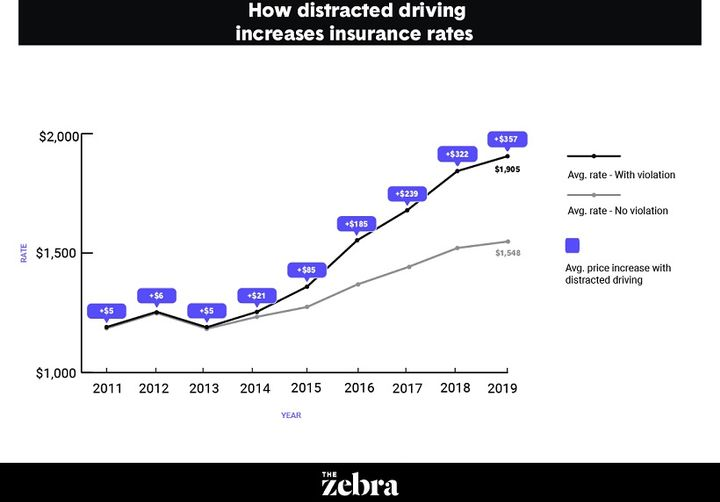 Penalties that car insurance companies typically charge distracted drivers have increased exponentially over the past decade. - Photo: The Zebra