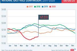 Fuel Reaches $2 Average