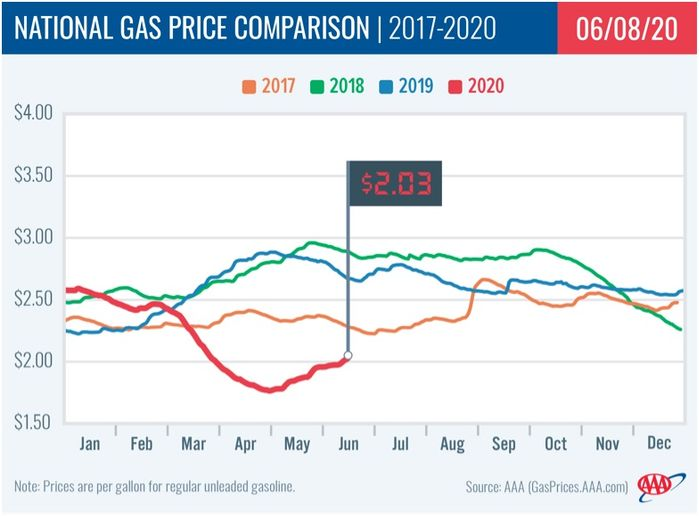 During the first week of June for the past five years, gas prices have typically averaged $2.81. - Graphic: AAA