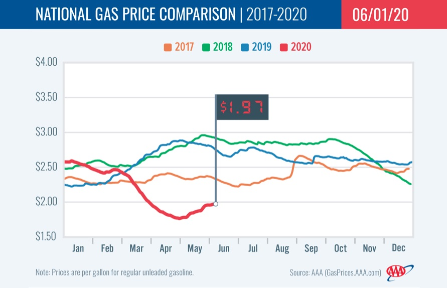 Fuel Inches Closer to $2 Average