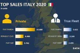 Italy Fleet Market Down in 2020