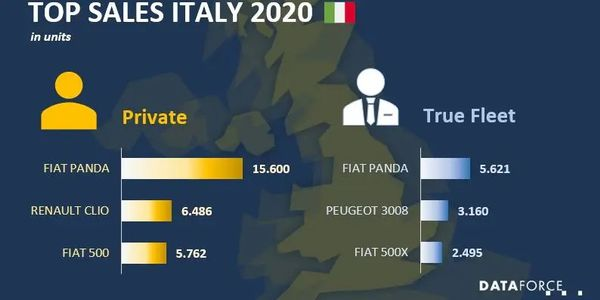 Italy Fleet Market Down in 2020