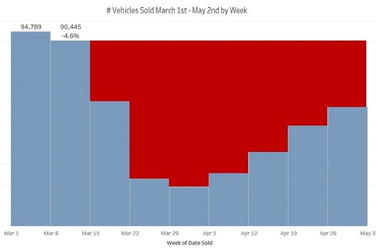 Declines in vehicles sold at auction started to show during the week of March 8, a few days...