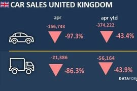 UK Commercial Vehicle Sales Down in April