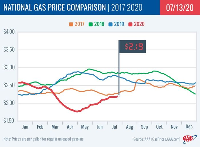 Prices are nine cents more than last month but nearly 60 cents less than a year ago. - Graphic: AAA