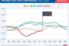 Gas Prices Stabilize After Weeks of Increases