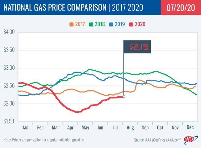 Gasoline prices remained at $2.19 for the second week in a row after a weeks of increases, following significant drops earlier in the year due to the COVID-19 pandemic. - Photo: AAA