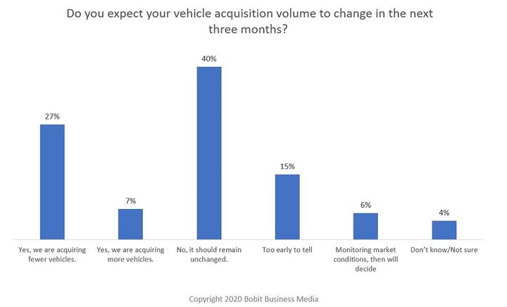 Trends on vehicle acquisition volumes were also tracked in the survey, which found that a majority of respondents said that vehicle acquisition volumes would remain unchanged over the next three months. - Graphic: Bobit Business Media