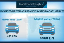 ADAS Market Expected to Grow 10% in Six Years