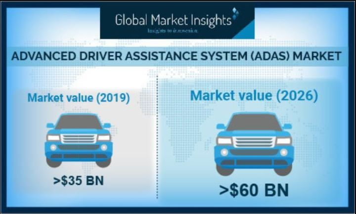 The growth is majorly attributed to rising concerns about vehicle safety and increasing government regulations to integrate advanced safety systems into vehicles. - Graphic: Global Market Insights