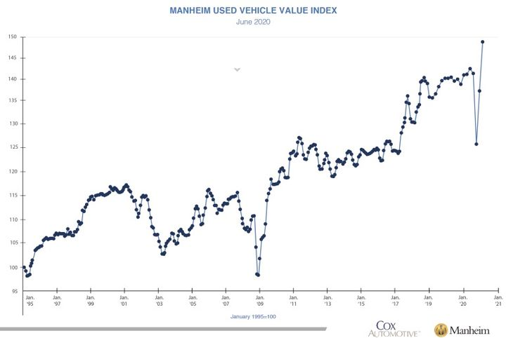 Improvements in the Manheim Market Report  were seen over the four full weeks of June, resulting in a 7.1% cumulative increase on the three-year-old Index. - Photo: Cox Automotive
