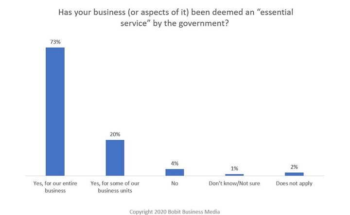 A large percentage of respondents in the survey were deemed an essential service by the government to some capacity. - Graphic: Bobit Business Media