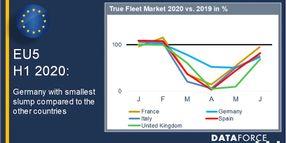 European Fleet Registrations Recovering in 2020 Following Pandemic