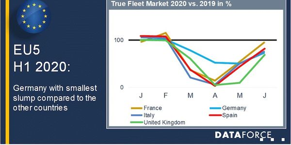 European Fleet Registrations Recovering in 2020 Following Pandemic