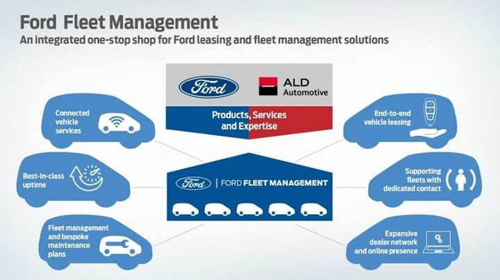 Ford brings product expertise and connected vehicle capability to this partnership and ALD Automotive brings global scale and knowledge in full-service leasing and fleet management. - Photo: Ford