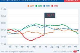Gas Prices Reach $2.17 Average