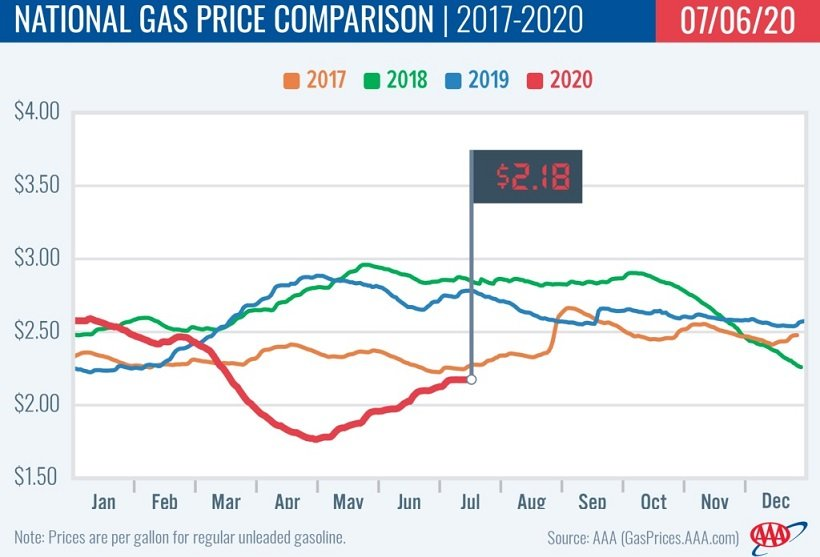 Gas Prices Inch Up