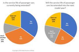 Survey: How COVID-19 has Impacted Fleet Operations