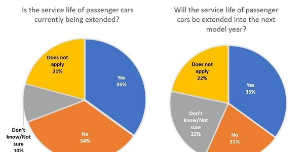 The survey found that 35% of fleets are extending the service life of passenger cars into the...