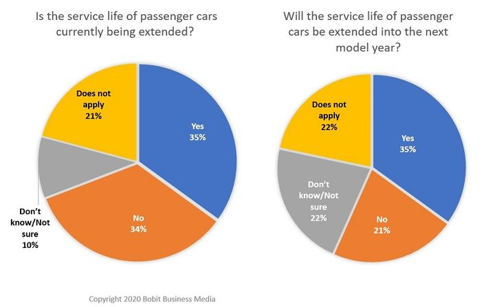 The survey found that 35% of fleets are extending the service life of passenger cars into the next model year. - Graphic: Bobit Business Media