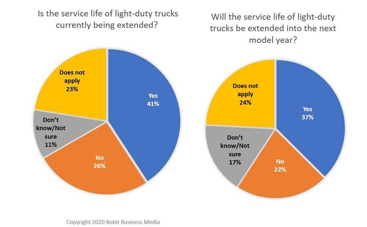 Approximately 41% said that the service life of light-duty trucks is currently being extended, and that 37% will extend the service life of trucks into the next model year. - Graphic: Bobit Business Media