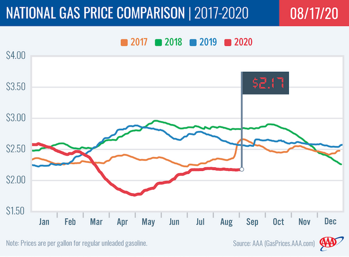 Gas price averages stayed even at $2.17, and nearly 40 states saw minimal movement at the pump with either a one-cent or no change in their averages. - Graphic: AAA