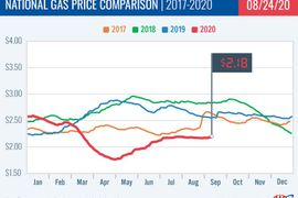 Gas Prices Stabilize at $2.18