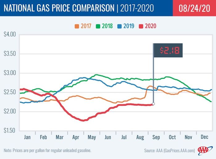 Gas prices are at $2.18, maintaining prices that have stabilized for the past few weeks and are currently the same prices as a month ago and are 41 cents cheaper than a year ago.  - Photo: AAA