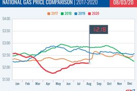 Gas Prices Continue to Stabilize at $2.18