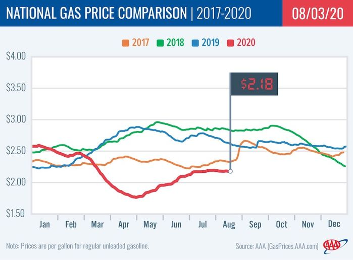 Gasoline prices held steady at $2.18 as the majority of state averages saw minimal impact at the pump, maintaining overall price stabilization. - Graphic: AAA