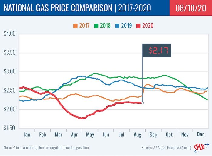 Though low, the volatility was enough to drive the national average down a penny from last Monday to $2.17. - Photo: AAA